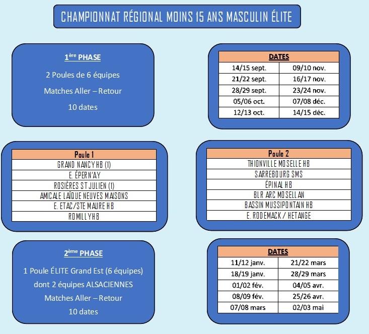 Championnats Régionaux 2019-2020